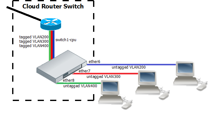 Home Networking: Mikrotik 10 Gbps backbone - Intermittent Technology