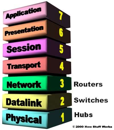 Layer 3 is the routing level